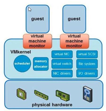 Virtual Machine Architecture