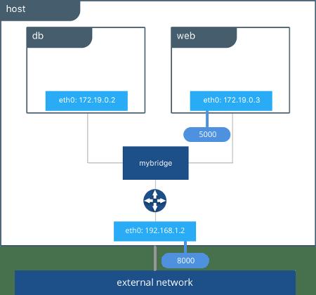 Docker Bridge Network