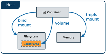 types of mounts volume