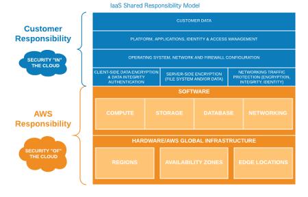IaaS Shared Responsibility Model