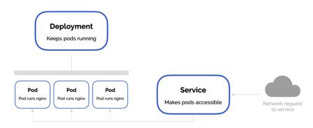 Service vs Deployment