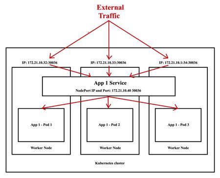 Kubernetes - NodePort Service