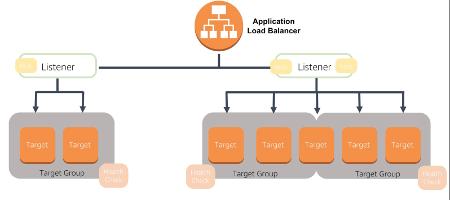 AWS Application Loadbalancer