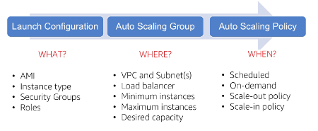 AWS Autoscaling Components