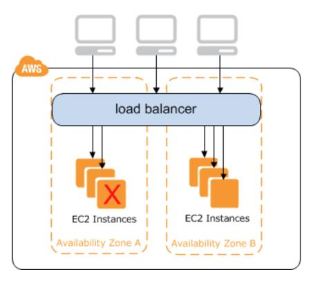 AWS Classic Loadbalancer