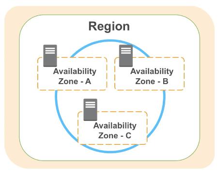 Amazon Web Services Region