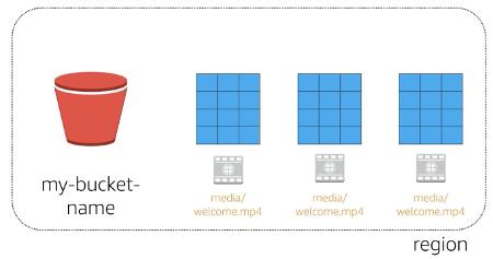 AWS S3 bucket replication