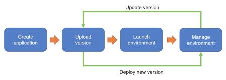 Elastic Beanstalk Application Lifecycle
