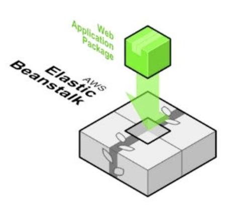 Amazon Elastic Beanstalk