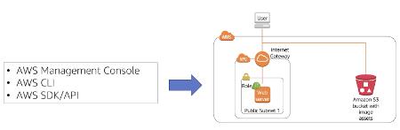 Amazon CloudFormation Stack