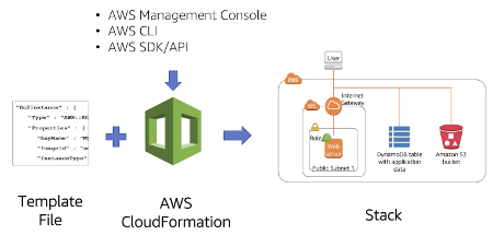 Amazon CloudFormation Template and Stack
