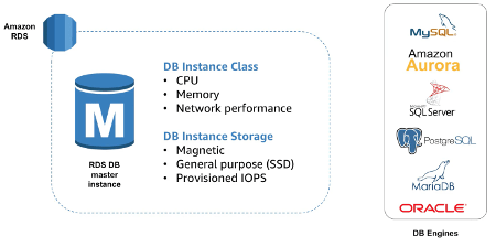 Amazon Relational Database Service Instance