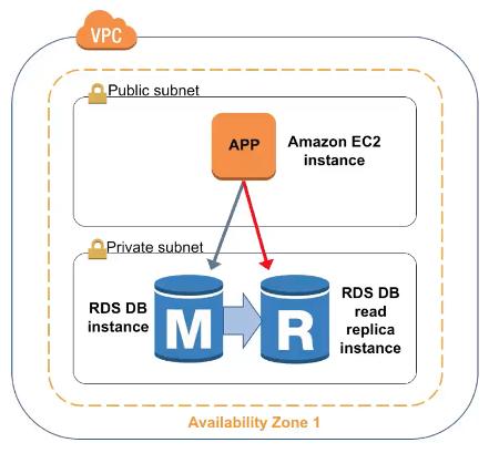 Amazon RDS Read Replica