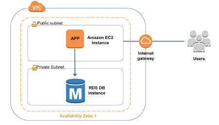 Amazon Relational Database Service in a VPC