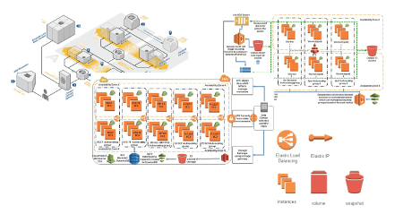 AWS Large Infrastructure