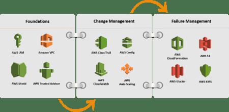 AWS Reliability