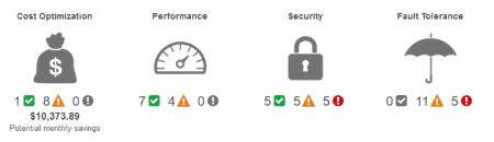 AWS Trusted Advisory Dashboard