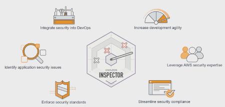 Amazon Inspector Benefits