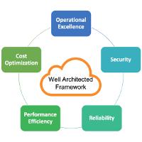 Amazon Well Architected Framework
