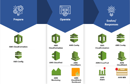 AWS Operation Excellence