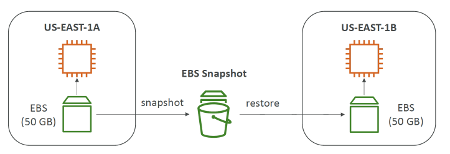 AWS EBS Snapshots