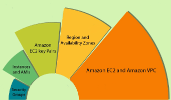 Amazon EC2 Tutorial