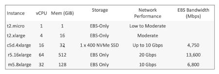 Amazon EC2 Instances Examples