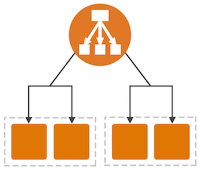 Ec2 Availability and Scalability