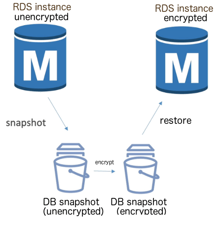 RDS Encrypt Database