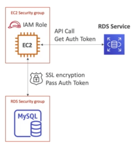 RDS IAM Authentication